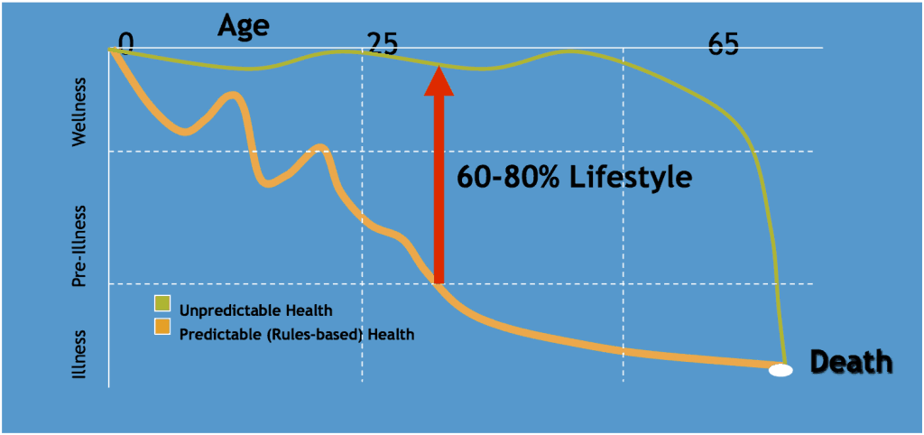Lifestyle is the biggest factor in improving health